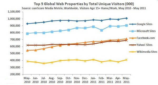google and search engines hits